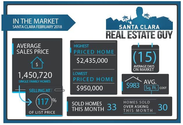 2018 February Home Sales for Santa Clara